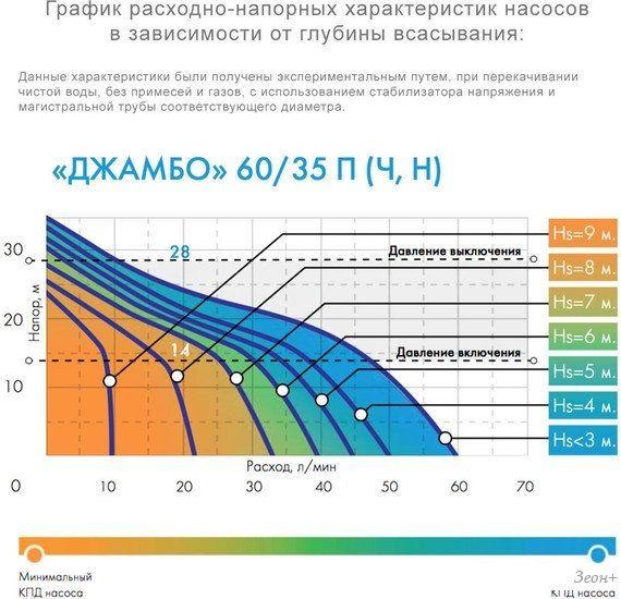 Насос Джилекс Джамбо 60/35 Ч-24