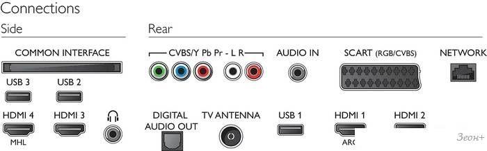 Телевизор Philips 43PUT6101/60